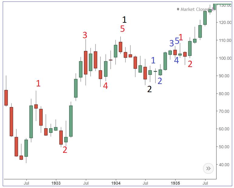 Elliott Wave Dow Jones
