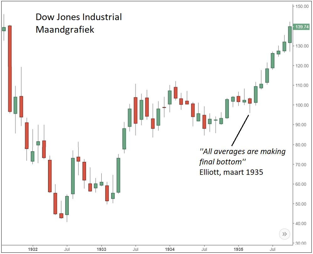 Dow Jones Elliott