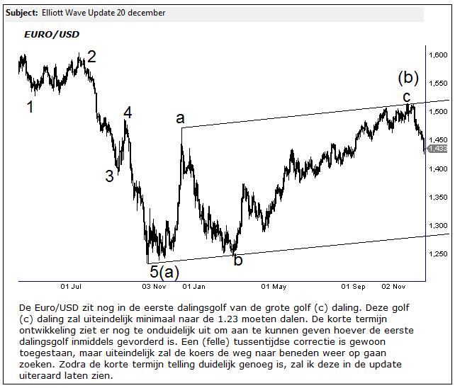 Euro/USD Daling Volgde Patroon Elliott