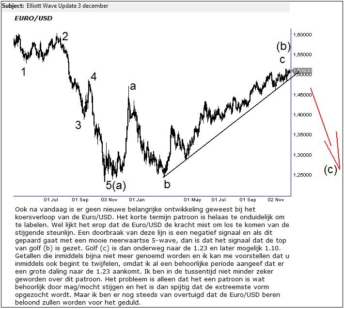 Euro/USD Daling Volgde Elliott Wave Patroon