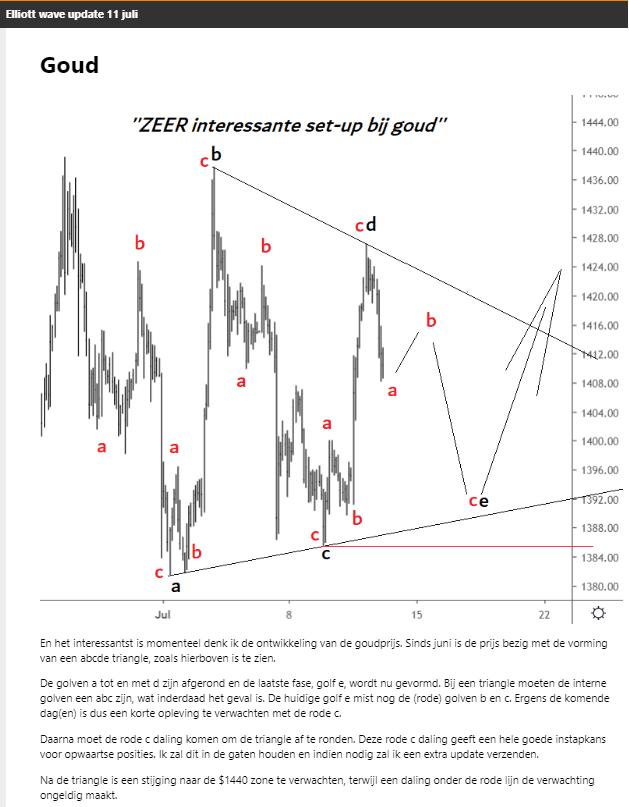 Elliott Wave analyse goud triangle 11 juli