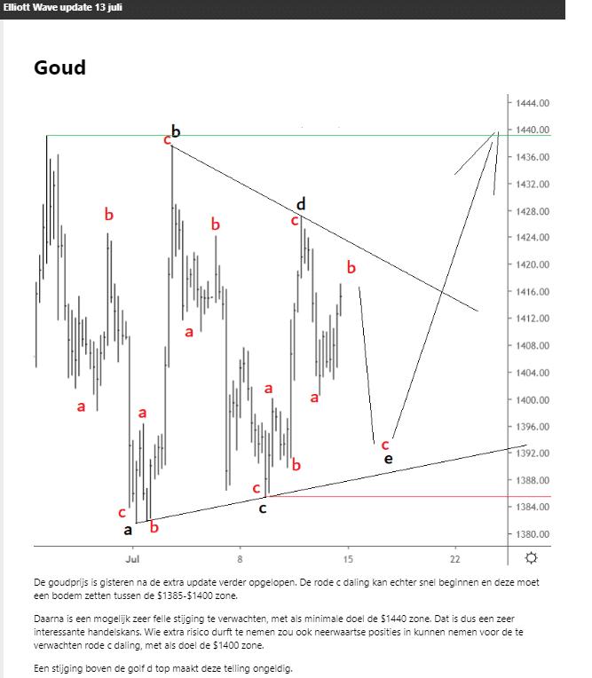 Elliott Wave analyse goud triangle 13 juli