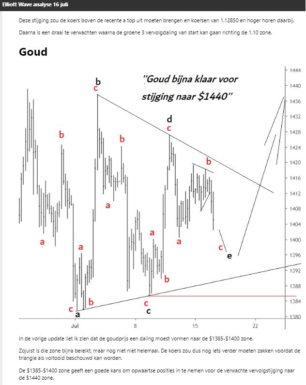 Elliott Wave analyse goud triangle 16 juli