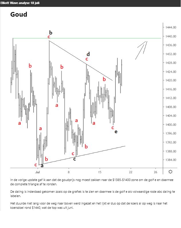 Elliott Wave analyse goud triangle 18 juli