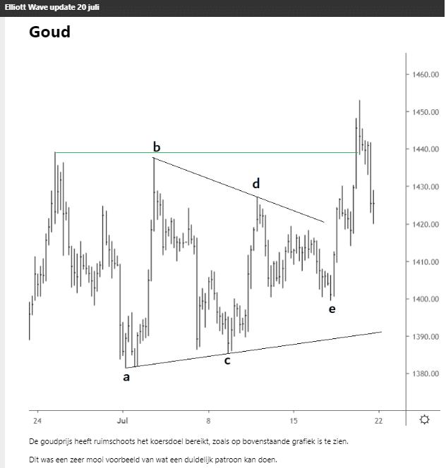 Elliott Wave analyse goud triangle 20 juli