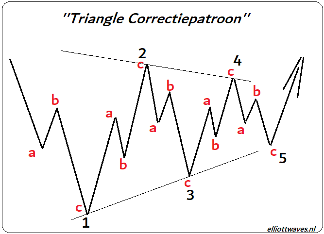 Theoretische weergaven van een Contracting Triangle Patroon. Elliottwaves.nl