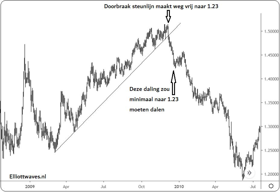 Elliott wave eur/usd 2009