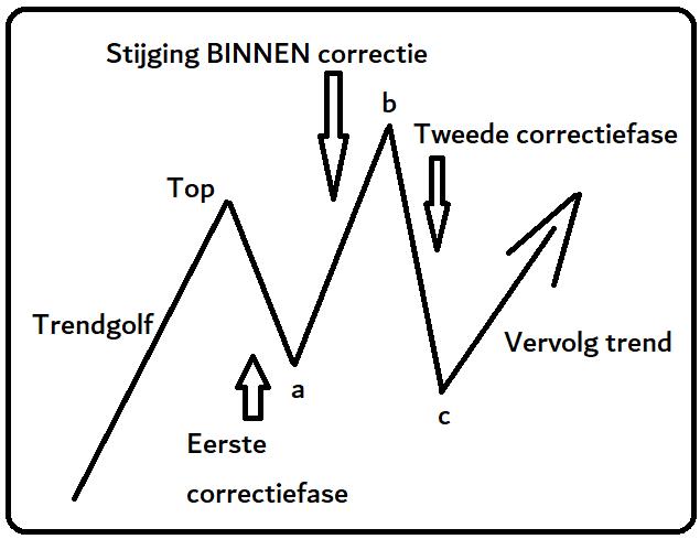 Elliottwave irregular correctie