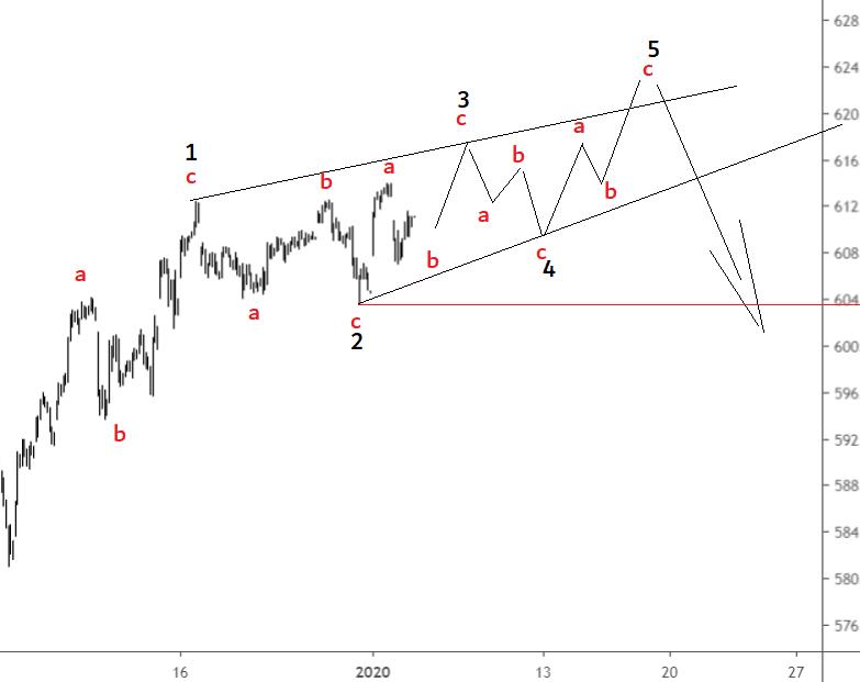 elliott wave aex 4 jan 2020