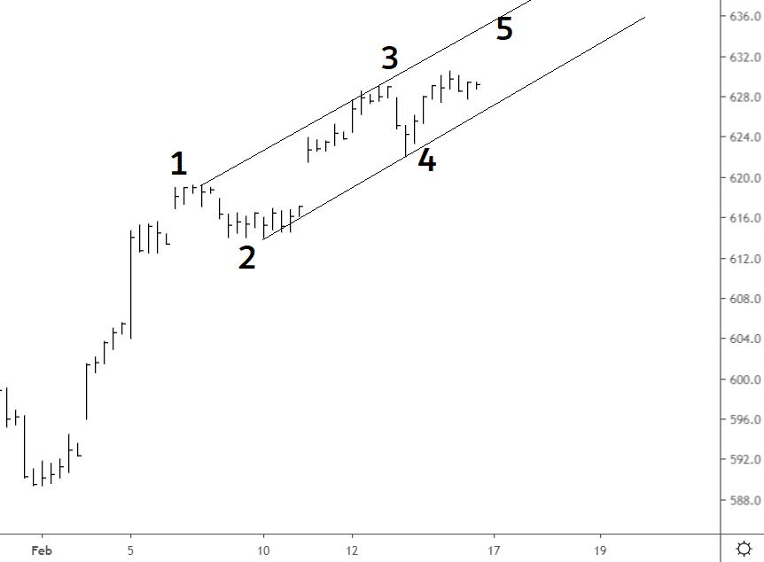 Elliott wave aex 15 feb 2020