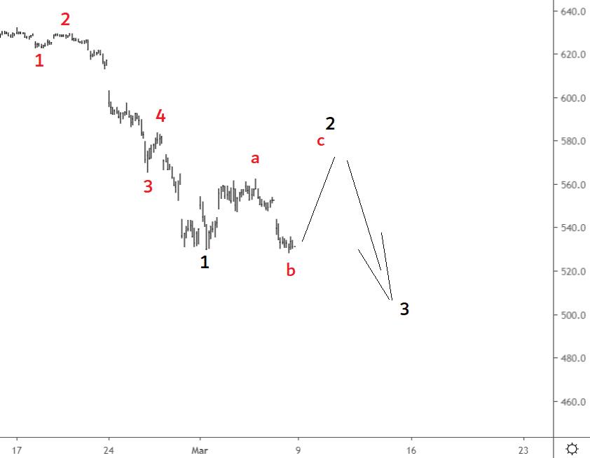 Elliottwave aex 7 mrt 2020 bull
