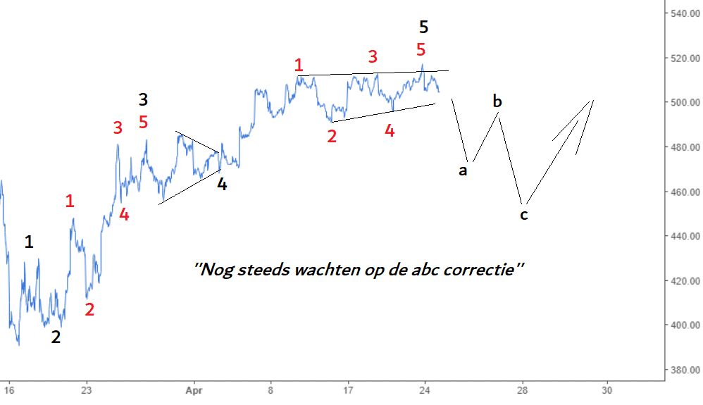 elliott wave aex 25 apr2020