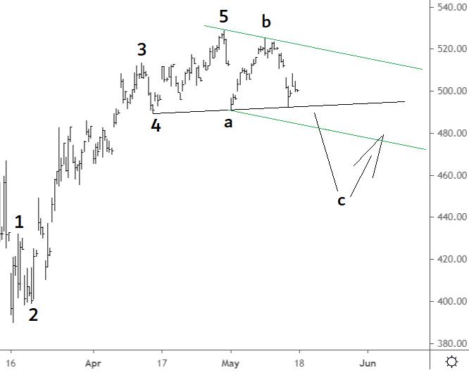 elliott wave aex 16 mei 2020