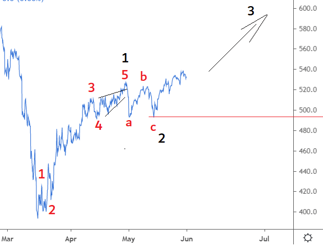 elliott wave aex 30 mei 2020