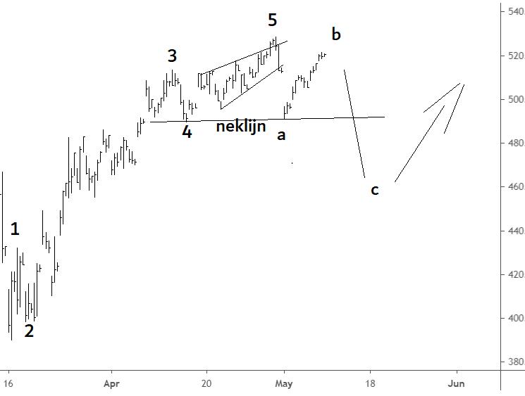 elliott wave aex 9 mei 2020