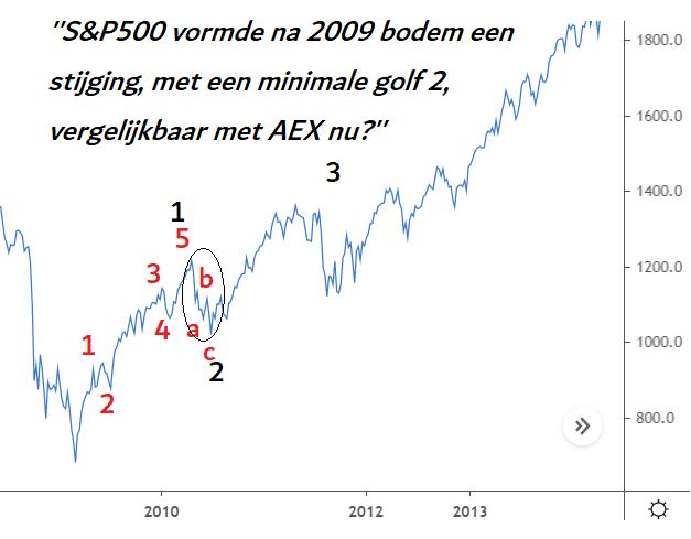 spx 2009 bodem