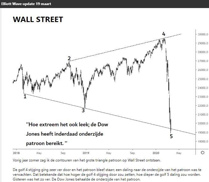 Dow jones elliott wave 19 maart 2020