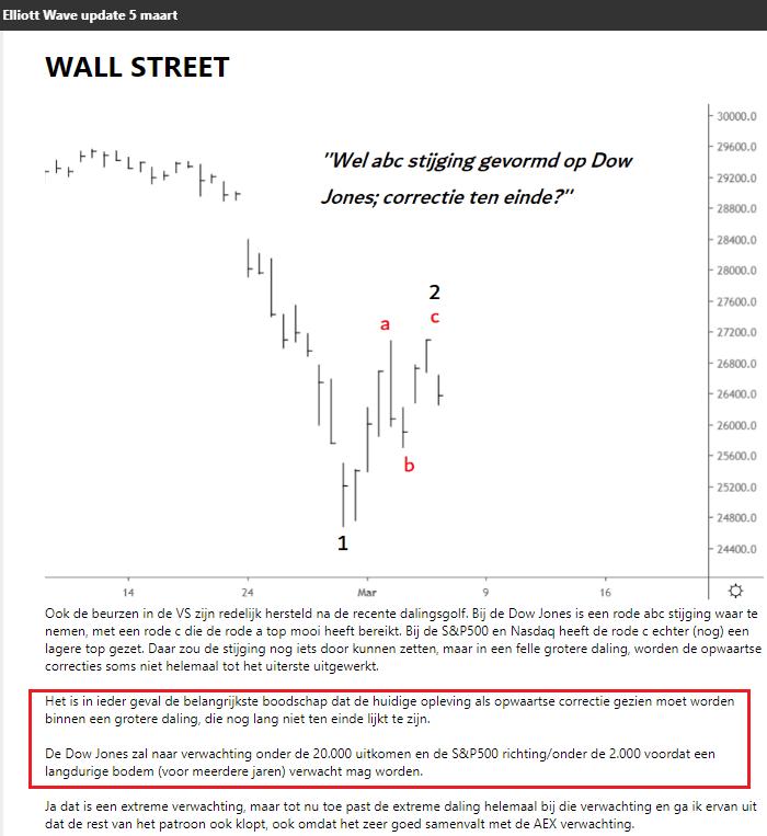 Dow Jones elliott wave 5 maart 2020