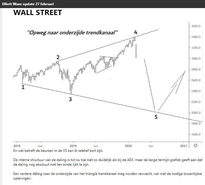elliott wave S&P500 27 februari 2020