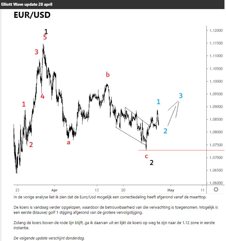 elliott wave eur/usd 28 april 2020