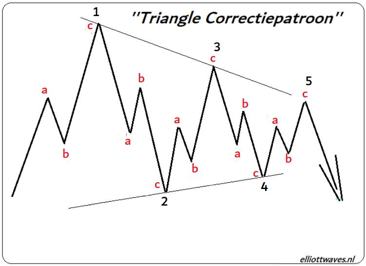Elliott wave triangle 5 sep 2020