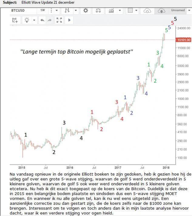 bitcoin top 2017 elliottwaves.nl